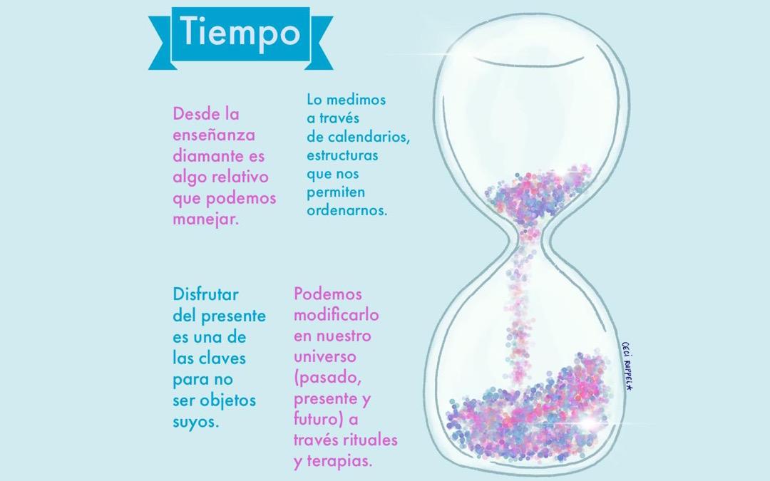 El tiempo Cuántico